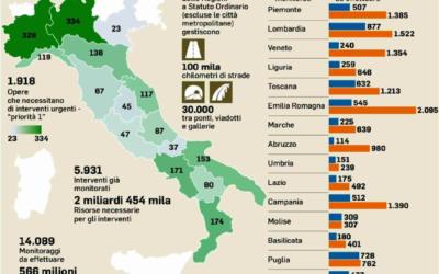 Italia, la groviera infrastrutturale