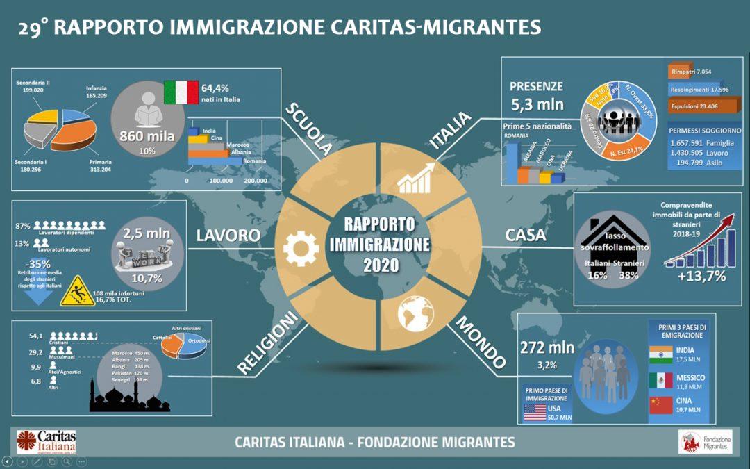 Migrantes 2020. Dati e statistiche interessanti